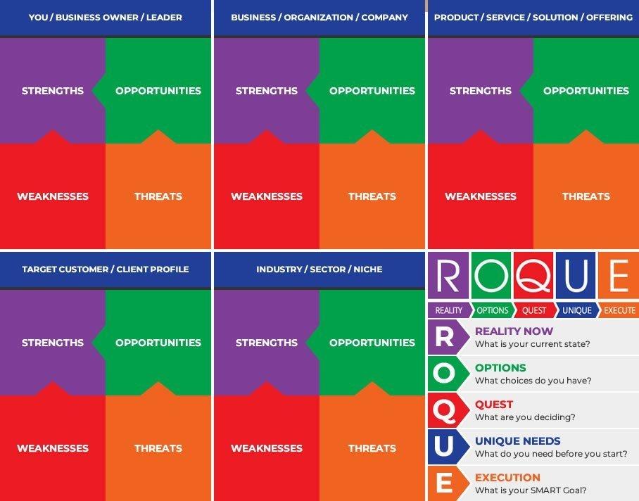 ROQUE with 5 Ways SWOT Matrix